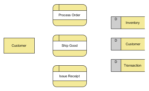 create three processes in Level 1 DFD