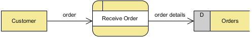 receive order created
