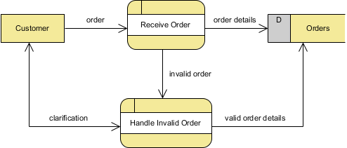 handle invalid order created