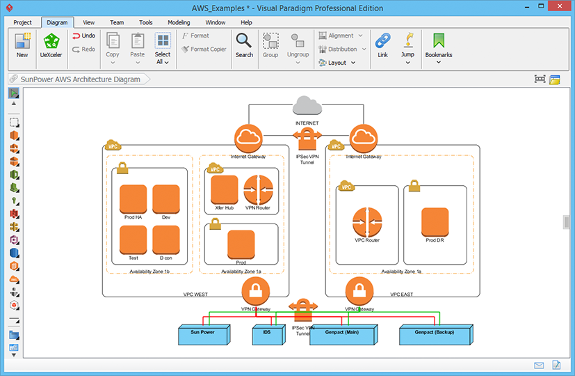 Sample AWS Architecture Diagram - SunPower AWS Architecture Diagram