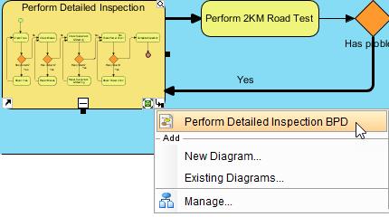Sub-Business Process Diagram