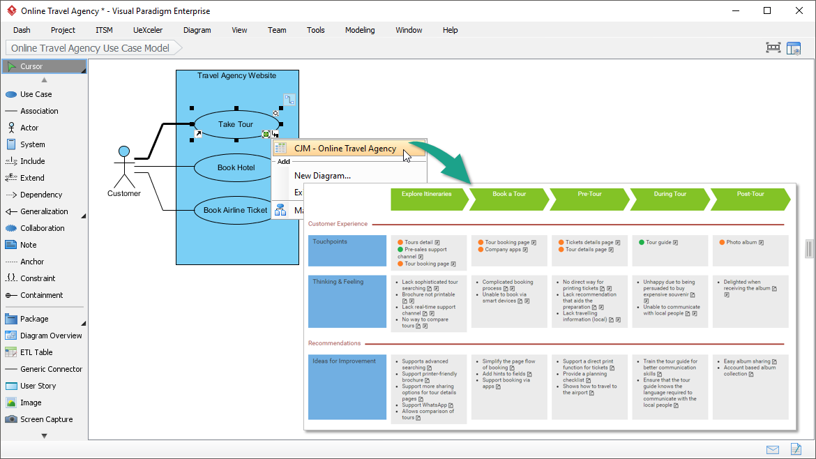 Integrating Customer Journey Map with Use Case Model