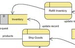 Data Flow Diagram (DFD) Software