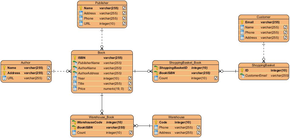 Free Entity Relationship Diagram Tool