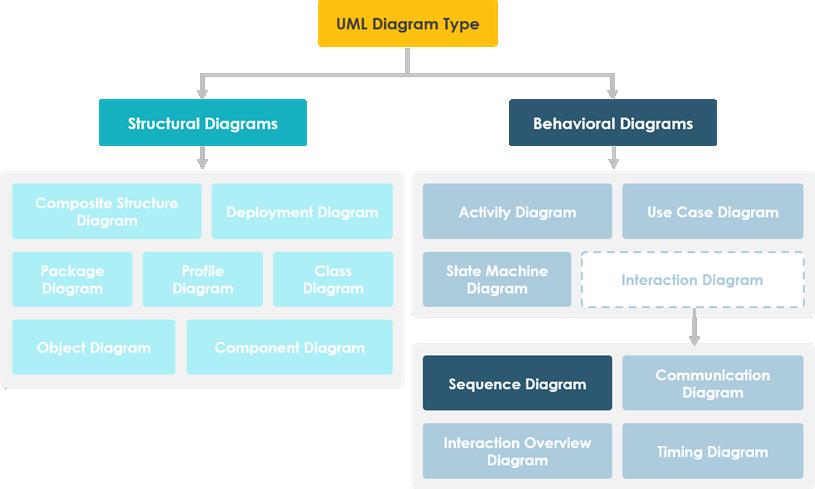 Sequence Diagram in UML Diagram hierarchy