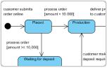5 Steps to Draw State Machine Diagram