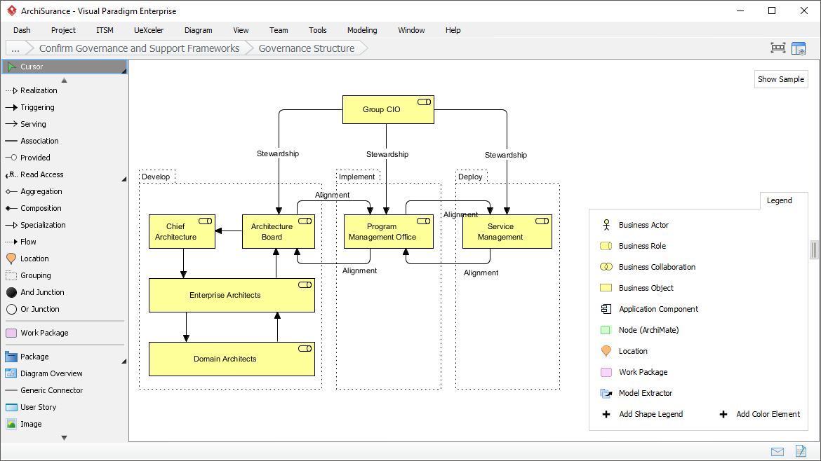 Visualizing Governance Structure with ArchiMate