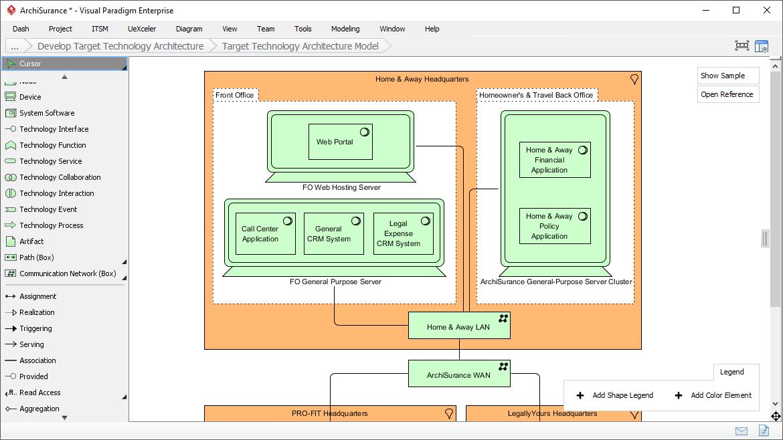 Modeling Target Technology Architecture Model