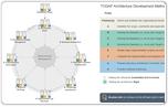 TOGAF Architecture Development Method (ADM) Guide-Through Process