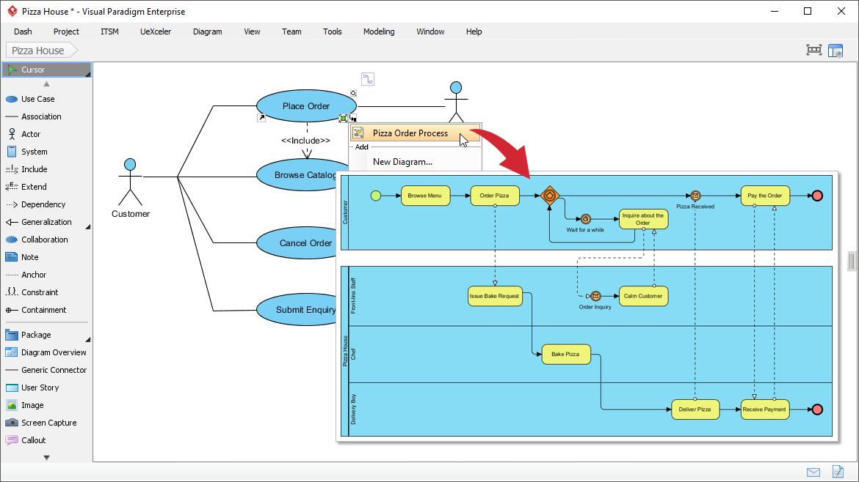 Integrating UML with BPMN