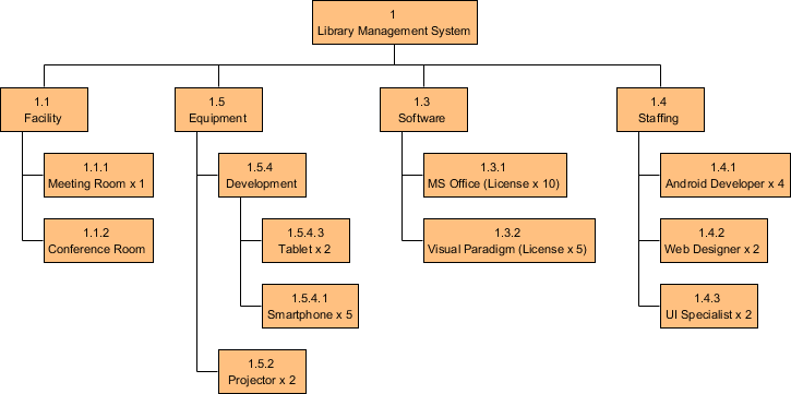 Resource Breakdown Structure Example