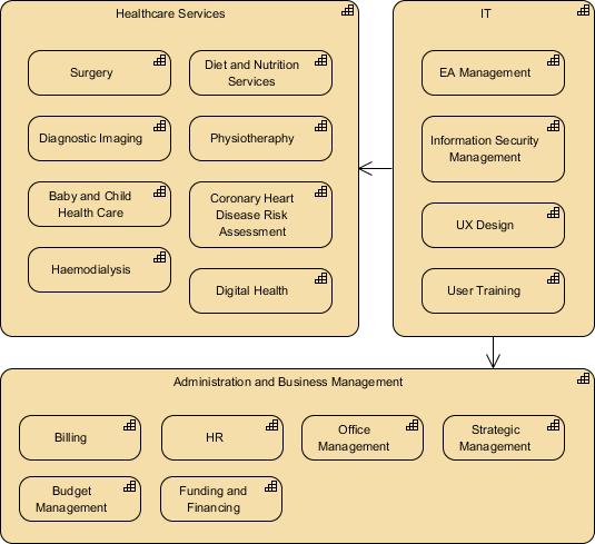 Sample ArchiMate diagram