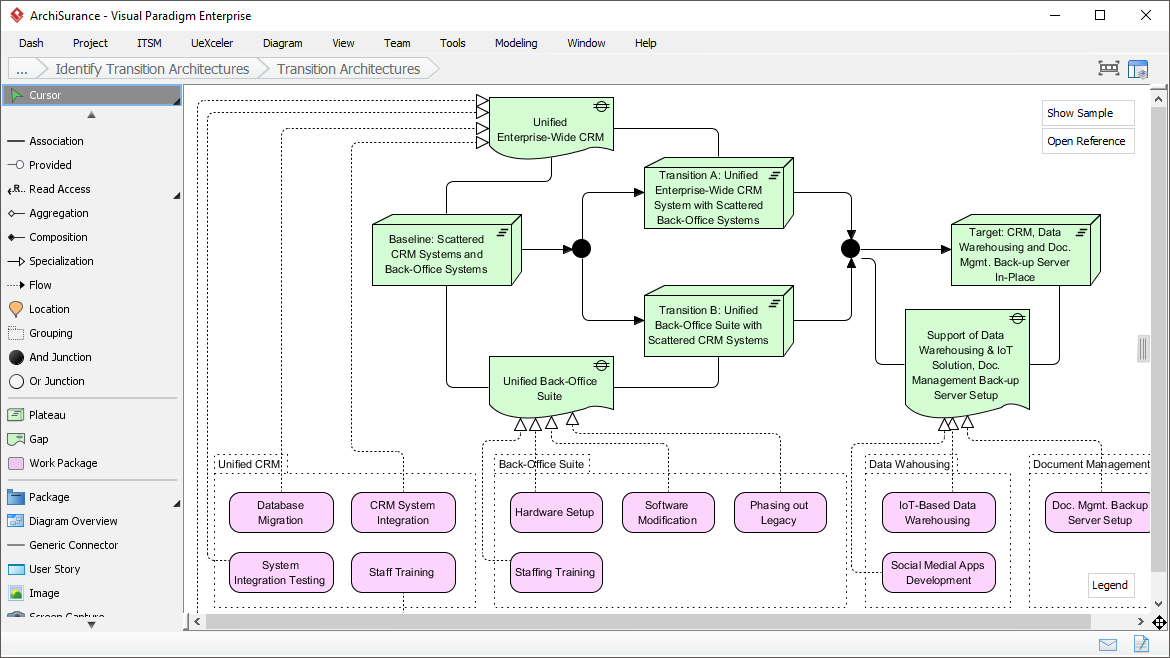 Visualizing Architecture Roadmap with ArchiMate