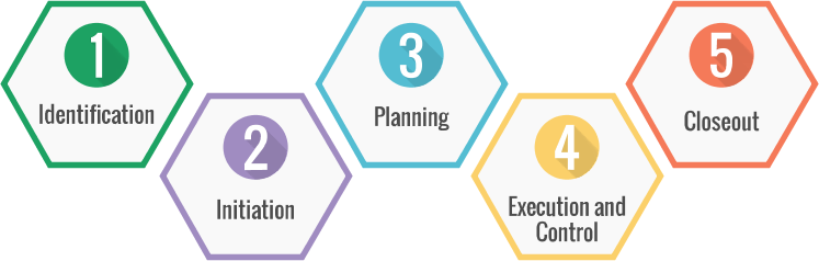 The IT Project Management Lifecycle