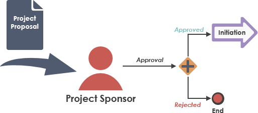 Project Sponsor evaluates Project Proposal