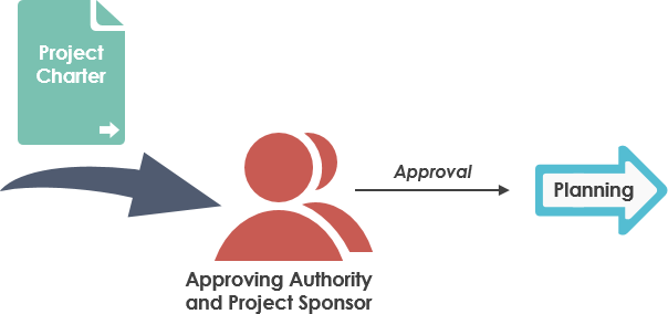 Project Charter approval