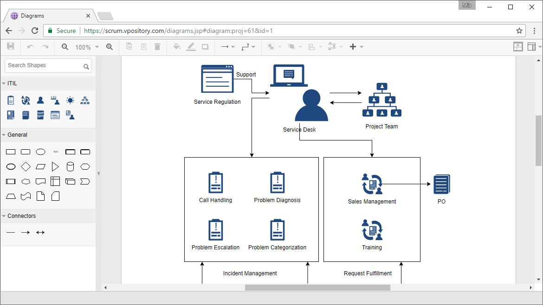 Online ITIL Diagram