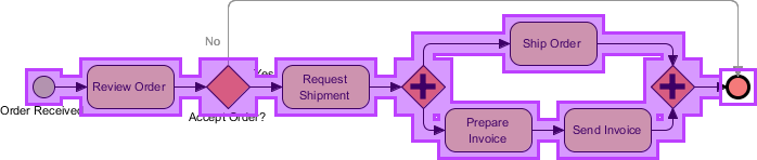 Flow created in business process diagram