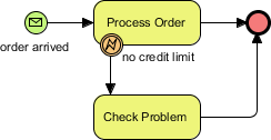 BPMN event example