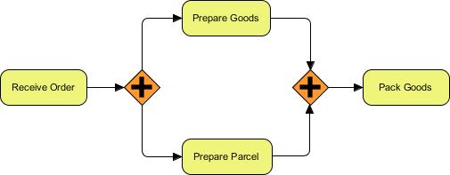 BPMN parallel gateway example