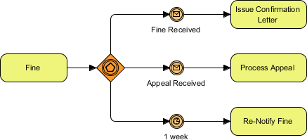 BPMN event based gateway example