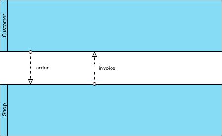 BPMN message flow example