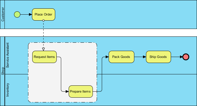 BPMN group example