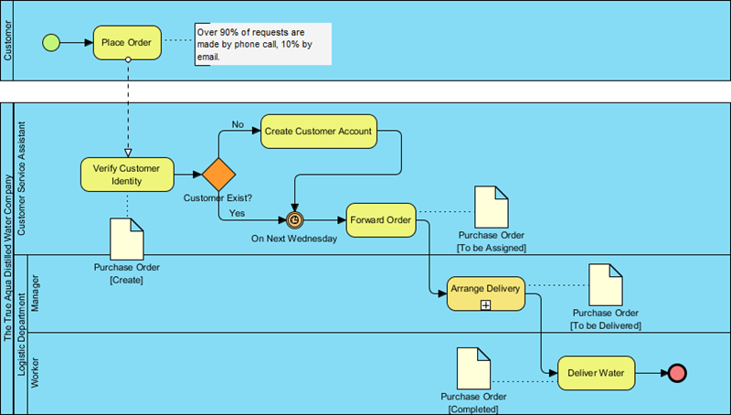 Completed business process diagram