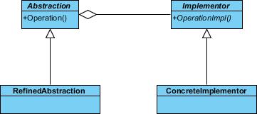 create concrete implementor