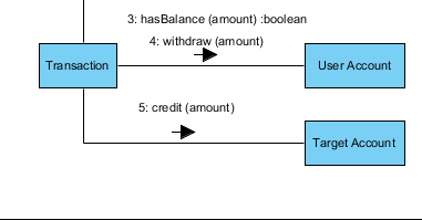 "Create ""credit(amount)"" message"