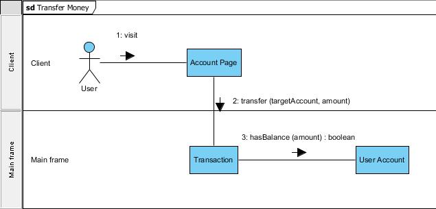 User Account created