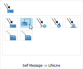 "Create Self-message for ""Transaction"" Lifeline"