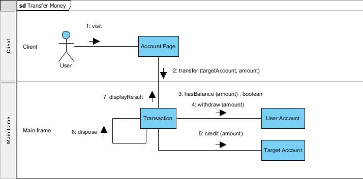 Complete communication diagram