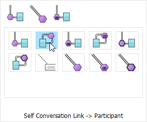 Create self conversation