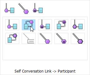 Create self conversation