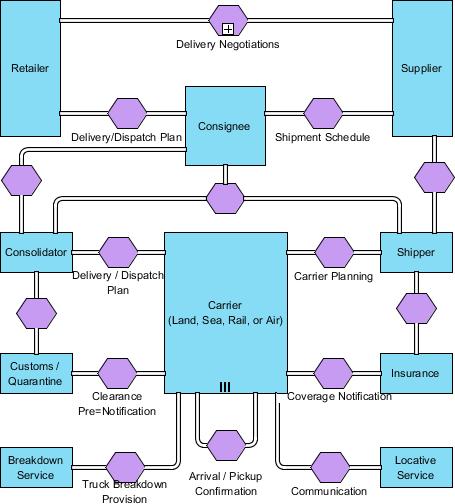 Complete BPMN conversation diagram