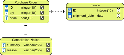 Sample Entity Relationship Diagram