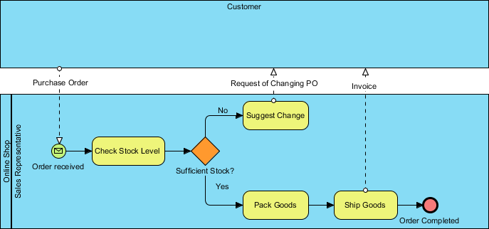 As is business process diagram (BPD)