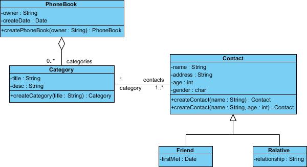Completed UML class diagram