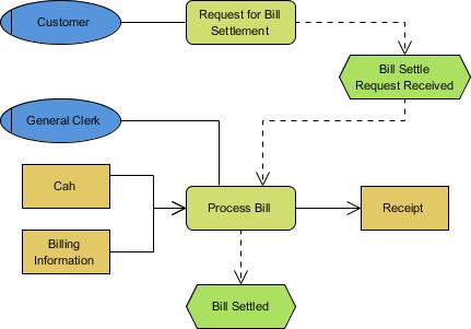 Sample EPC diagram