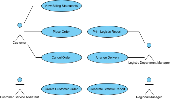 06-use-case-diagram-sample