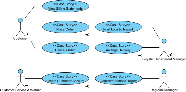 Complete use case diagram
