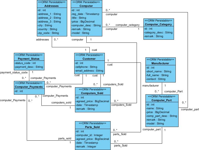 Class diagram formed from ERD