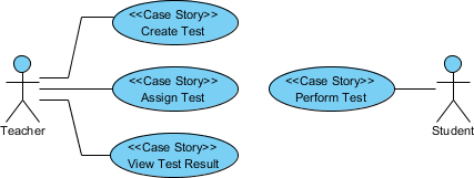Use case diagram created