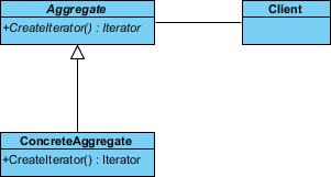 associate client aggregate