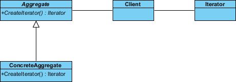 create iterator