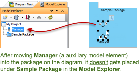 moving an auxiliary model element into a package