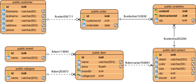 ERD formed from Redshift database