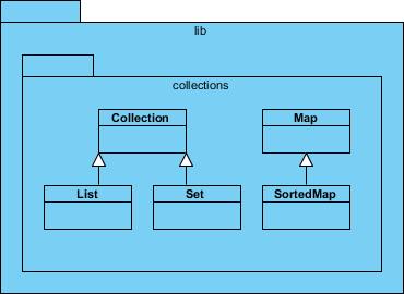 lib diagram opened