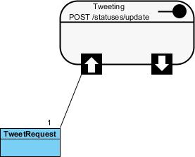 tweet request created